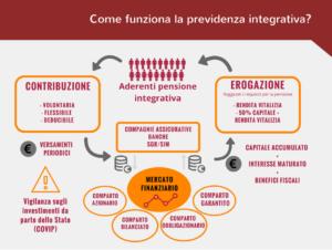 Previdenza integrativa UniBroker